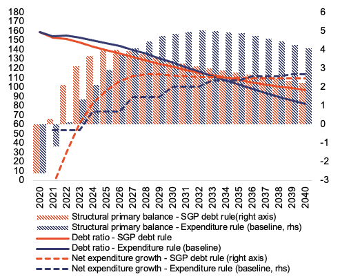 Reforming the EU fiscal framework: Now is the time 8