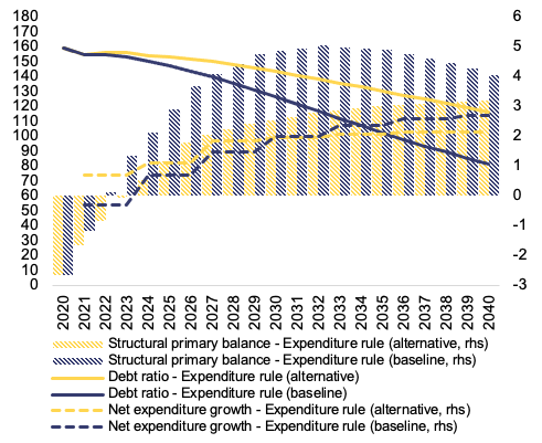 Reforming the EU fiscal framework: Now is the time 9