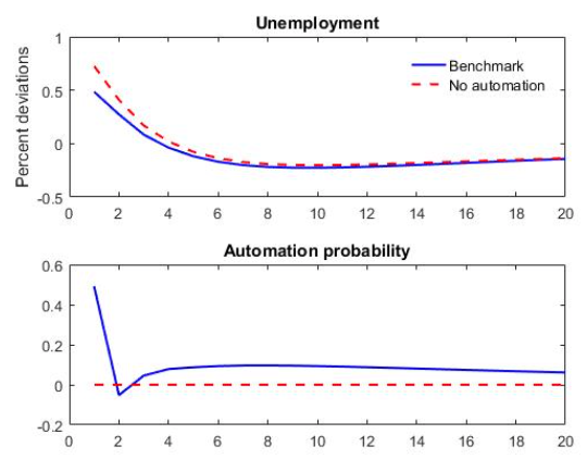 The automation channel of pandemic-induced uncertainty 3