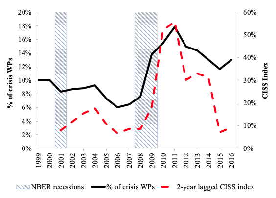 Economists in the 2008 crisis: Slow to see, fast to act 2