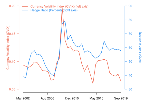 Currency hedging, exchange rate movement, and dollar swap line usage during Covid-19 1