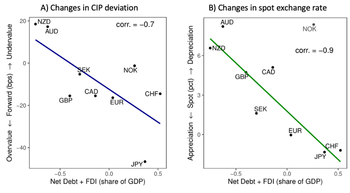 Currency hedging, exchange rate movement, and dollar swap line usage during Covid-19 2