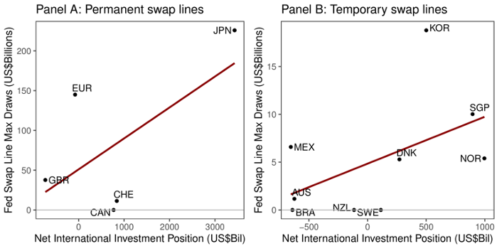 Currency hedging, exchange rate movement, and dollar swap line usage during Covid-19 4