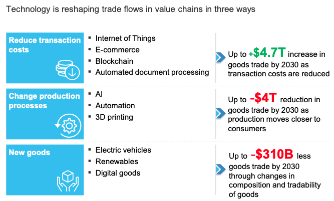 Next-generation technologies and the future of trade | VOX