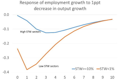 The whys and wherefores of short-time work | VOX, CEPR