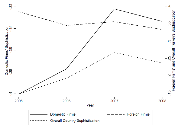 Foreign direct investment and domestic firms' production