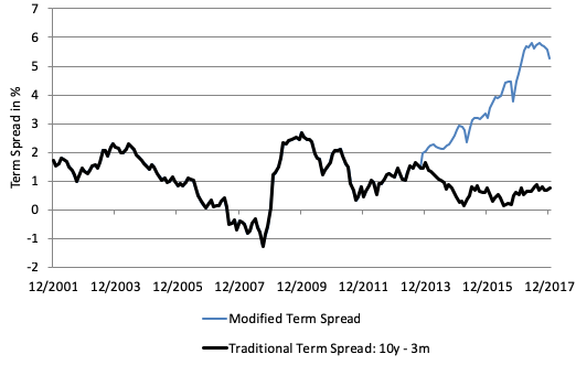 Predicting recessions using term spread at the zero lower