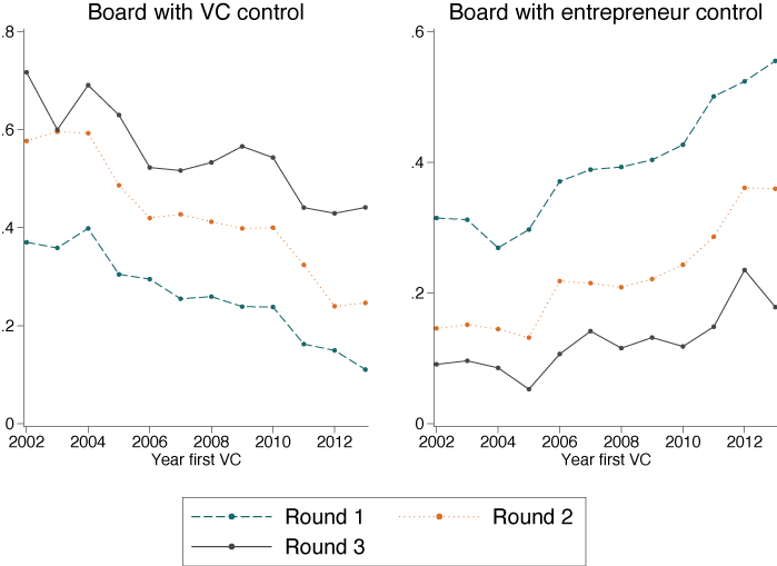 Board dynamics over the startup life cycle 3