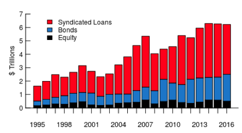 Why Loan Syndication Is A Risky Business Vox Cepr Policy Portal