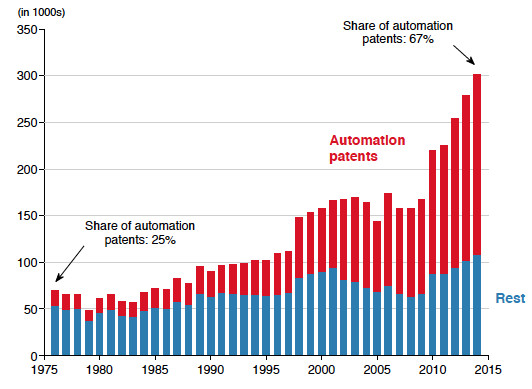 Benign effects of automation: New evidence | VOX, CEPR