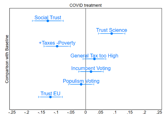 Covid-19 and socio-political attitudes in Europe 1