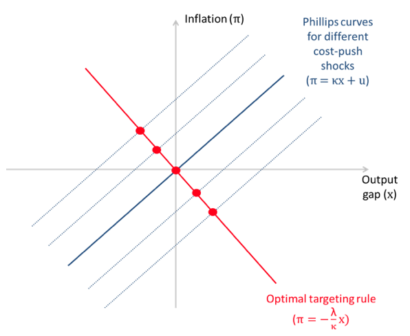 Optimal inflation and the identification of the Phillips