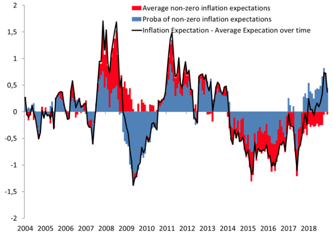 How households' inflation expectations matter 1