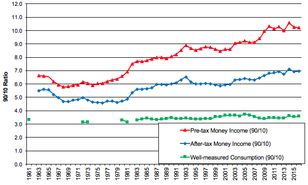 Consumption and income inequality in the US since the 1960s
