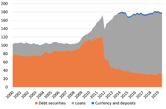 Managing post-Covid sovereign debts in the euro area 2
