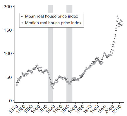 Uk House Prices Looking Far Into The Past And Into The