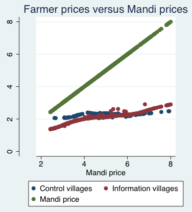 Middleman margins and market structure in West Bengal potato supply
