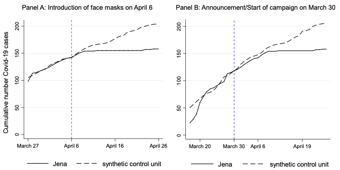 Unmasked! The effect of face masks on the spread of COVID-19 3