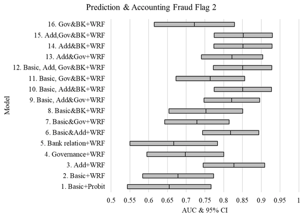 Machine learning against accounting fraud 3