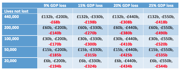 The UK lockdown: Balancing costs against benefits 2