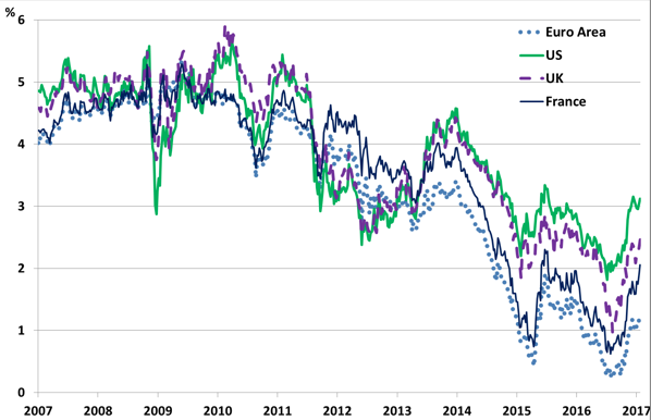 US elections, interest rates, and Europe's monetary