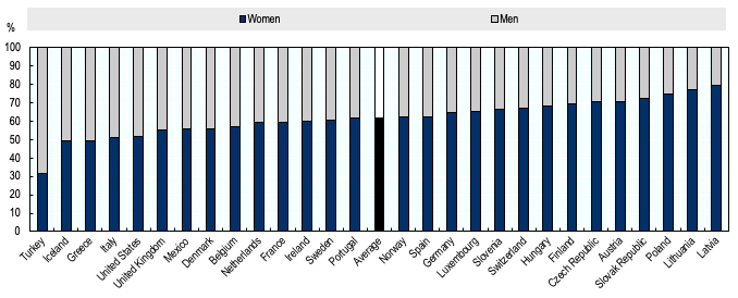 COVID-19, employment and women in OECD countries 2