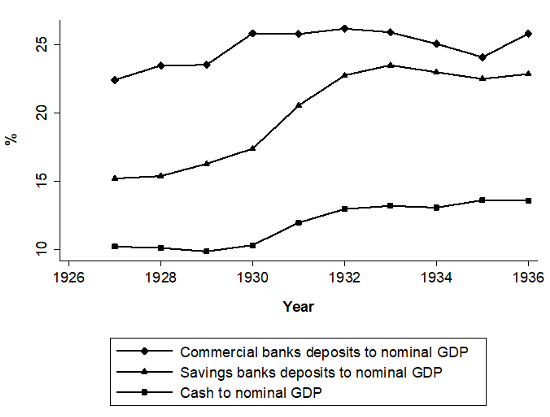 The Great Depression, banking crises, and Keynes paradox of thrift 1