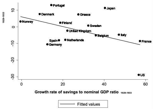The Great Depression, banking crises, and Keynes paradox of thrift 2