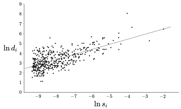Spatial patterns and city size distribution | VOX, CEPR