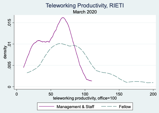 COVID-19, teleworking, and productivity 1