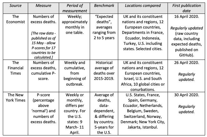 Excess mortality: England is the European outlier in the Covid-19 pandemic 2