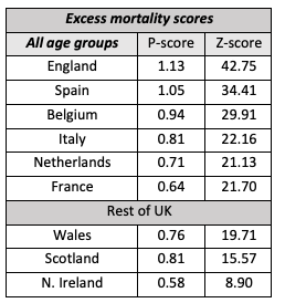 Excess mortality: England is the European outlier in the Covid-19 pandemic 4
