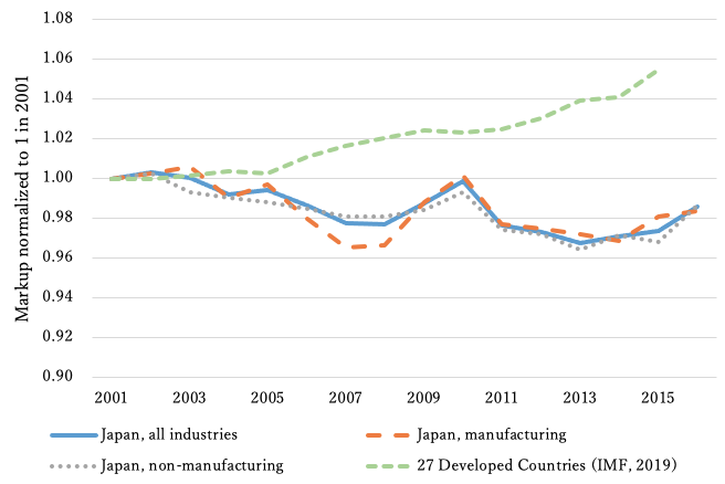 Stagnation of markups and (non-)existence of superstar firms in Japan 1