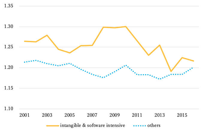 Stagnation of markups and (non-)existence of superstar firms in Japan 3