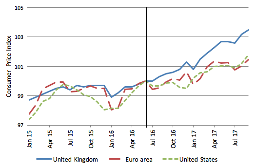 Figure 2 Consumer Price Indices For The Uk Eurozone And Us 2017 17