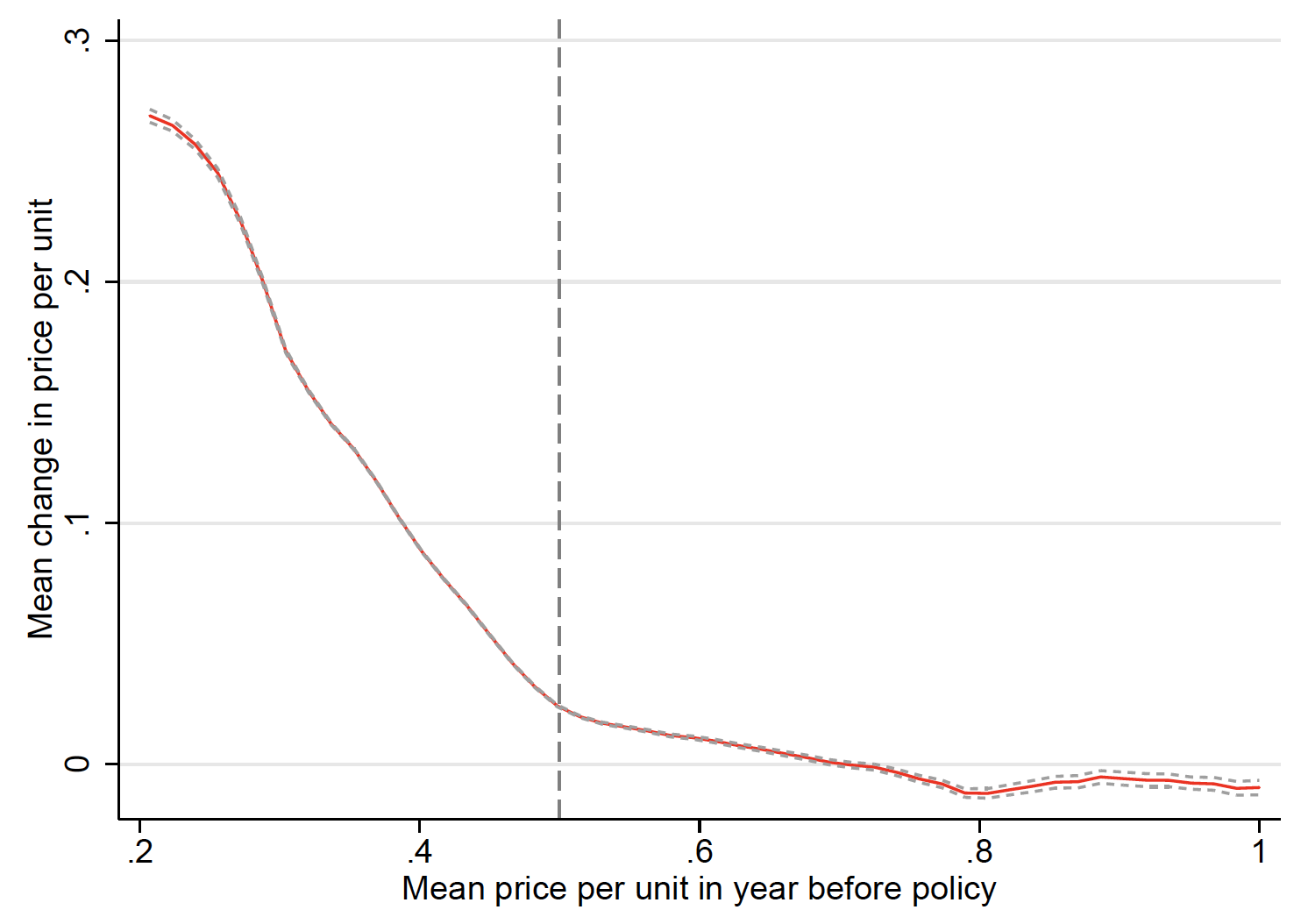 Alcohol price floors and their effect on heavy drinking 4