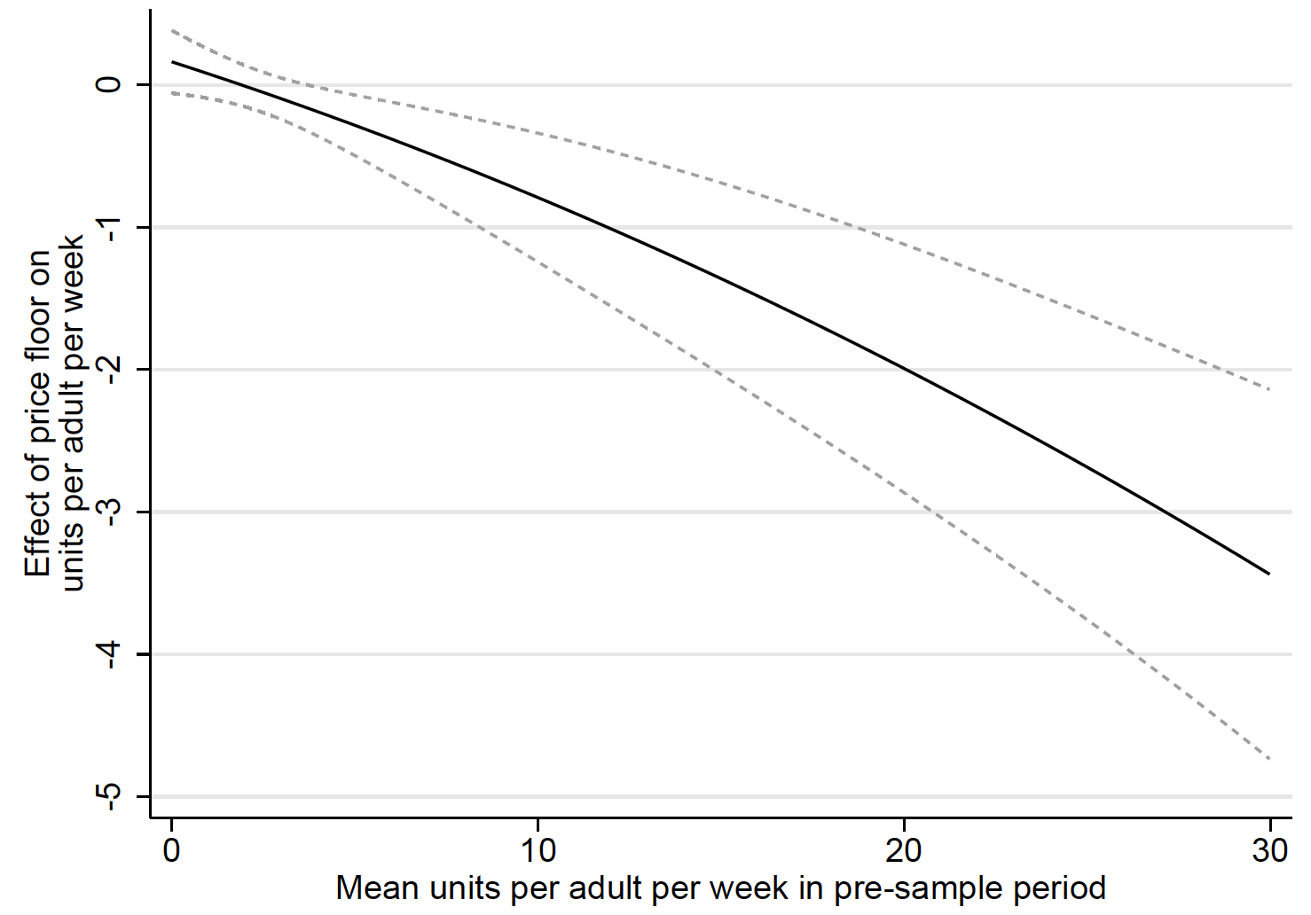 Alcohol price floors and their effect on heavy drinking 5