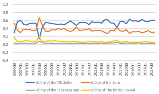 If money could buy happiness: The determinants of utility of international currencies