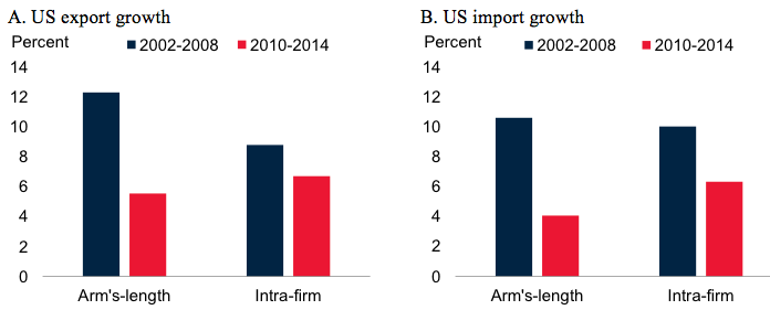 Arm's-length trade: A source of post-crisis trade weakness