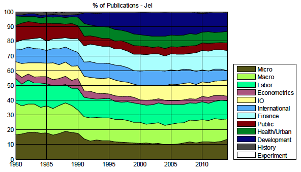 Share of fields in North American PhDs' publications