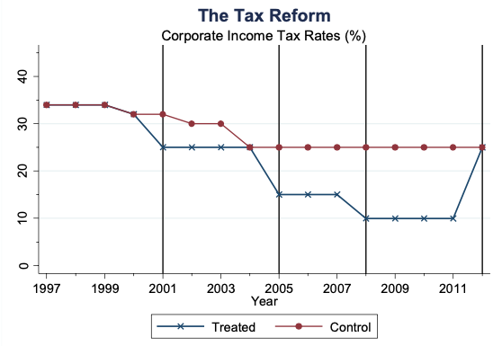 Reducing corporate taxes – a boost for high-quality entrepreneurship 1