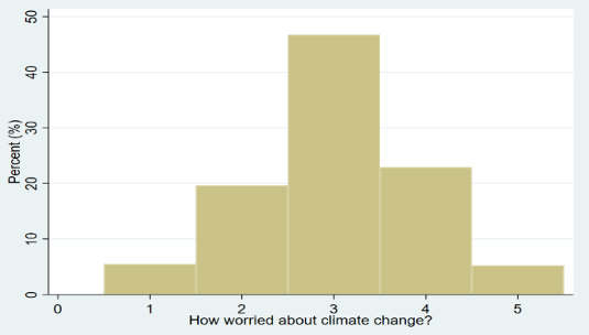 Climate change complacency in Europe 3