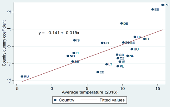 Climate change complacency in Europe 5