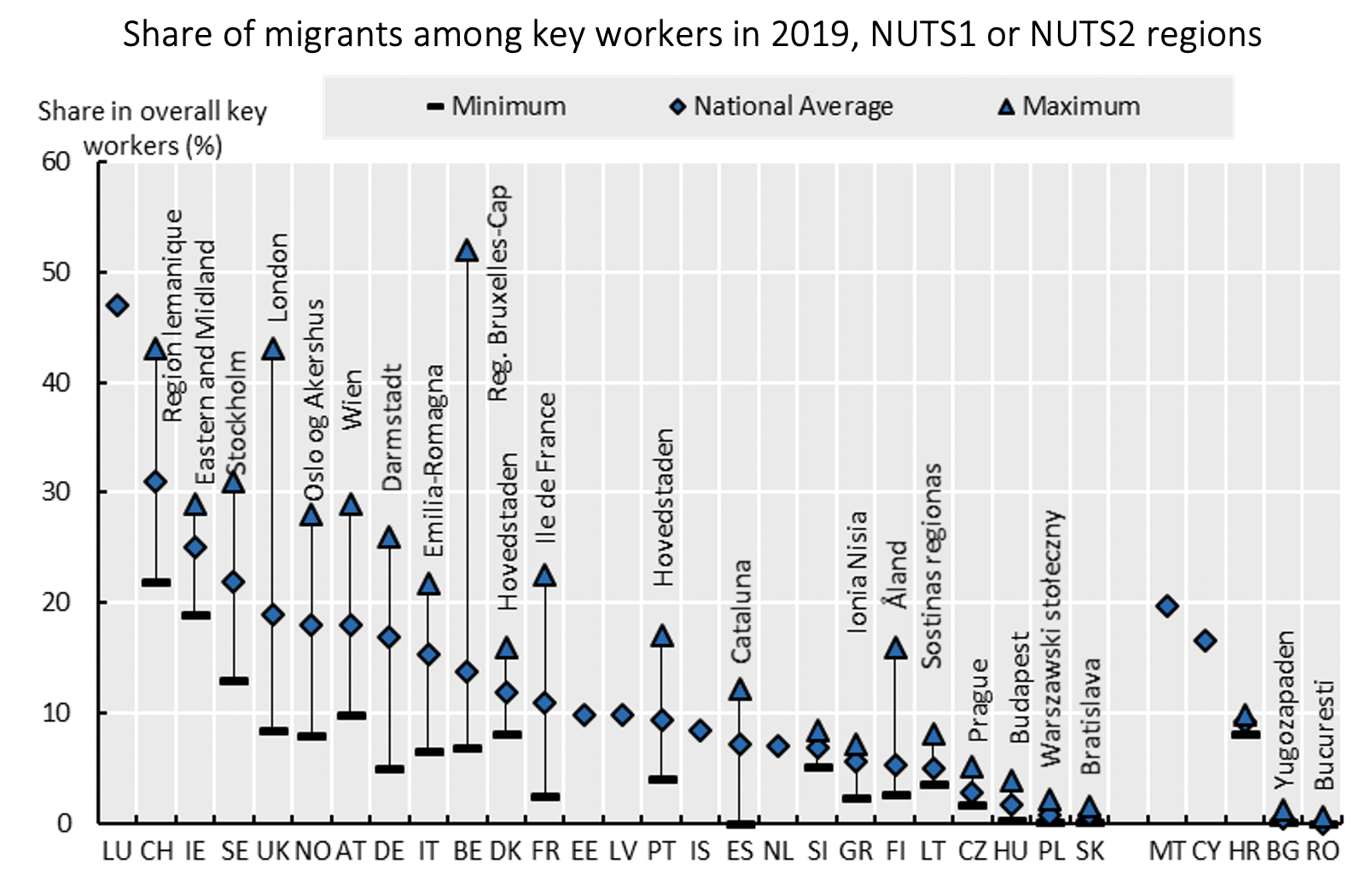 COVID-19 and key workers: The role of migrants across regions and cities 2