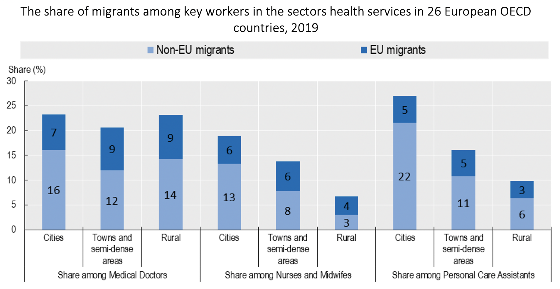 COVID-19 and key workers: The role of migrants across regions and cities 4