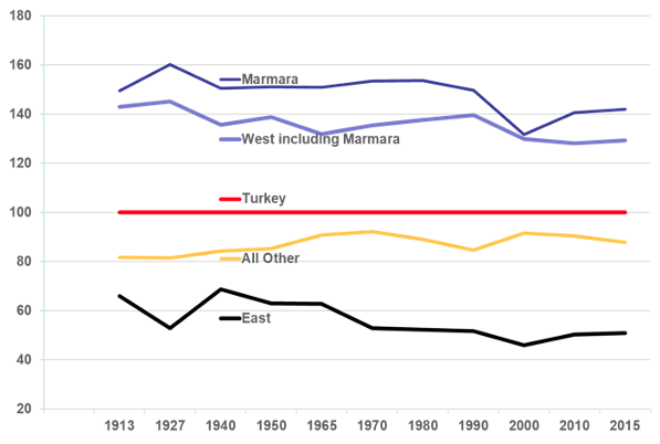 Regional inequalities and the West-East divide in Turkey since 1880 2