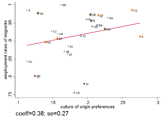 Labour versus leisure preferences and employment in Europe | VOX, CEPR Policy Portal