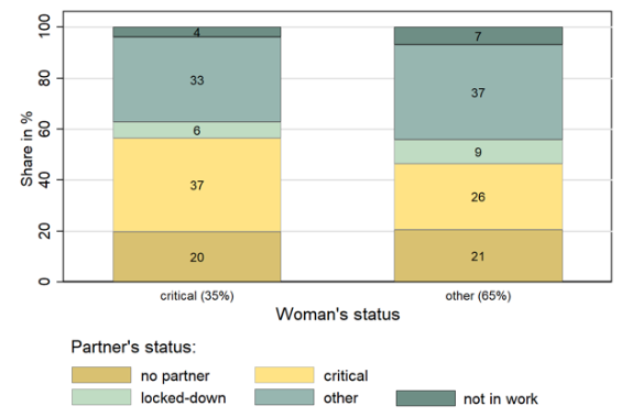 COVID-19 and gender gaps: Latest evidence and lessons from the UK 3