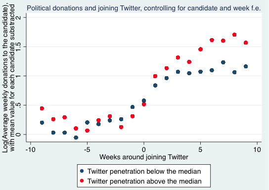 Our Empirical Strategy Exploits The Precise Timing Of Opening A Twitter Account By Using Variation In Donations Before And After Joining Across