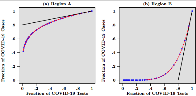 How to allocate COVID-19 tests across regions 2